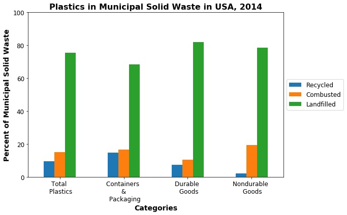 A graph compares different types of plastic products and their fate in the municipal waste stream.
