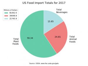 Pie chart shows United States food import categories in total plant foods, total beverages, and total animal products.