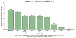 A bar graph shows food waste in billions of pounds in the United States for 2010.