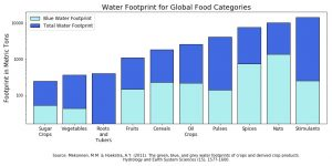 A stacked bar graph shows the estimated water footprint in metric tons for various global food categories.