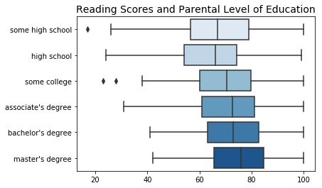 Box plot of student reading test scores organized by parental level of education.