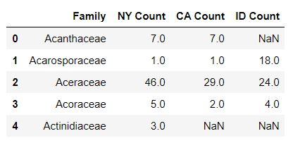 A table shows the combined plant family data for New York, California, and Idaho.