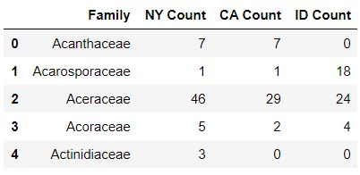 A table shows combined data for plant families in New York, California, and Idaho where the numbers are formatted to show zero decimal places and any instances of no data are replaced by zeroes.