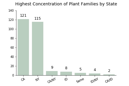A vertical bar graph show the highest concentration of plant families organized by state, where the concentrations are high to low as follows: California, New York, California/New York, Idaho, all the states tie, Idaho/New York, and California/Idaho.