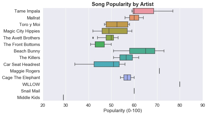 A graph shows the varying levels of song popularity per artist in top tracks from Spotify.