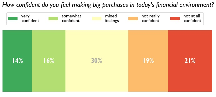 A horizontal bar chart shows Simple's survey results from high to low confidence levels for making big purchases in today's financial climate.