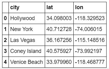 A three column dataframe shows city, latitude, and longitude.