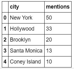 A two column dataframe shows cities and number of mentions.