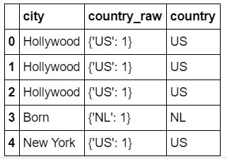 A three column dataframe shows city and two country columns.