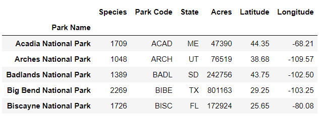 A pandas dataframe shows merged species and park data columns.